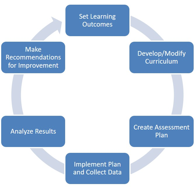 Image of 6-step Assessment Cycle