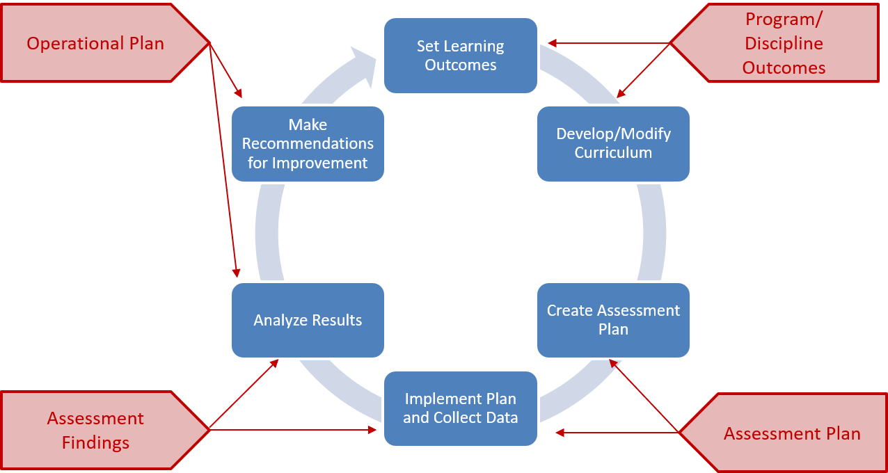 An image of the assessment process and the related TaskStream components